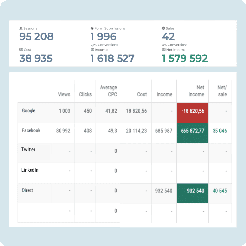 digtective ad spend dashboard